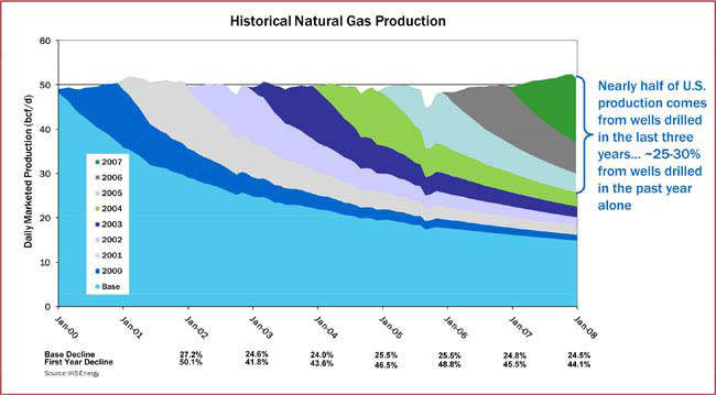 historical development of natural gas Development of renewables capacity and other alternatives to natural gas-fired generation in europe and other parts of the world qatar, which after russia and iran is the third largest natural gas reserves holder in the world, has.