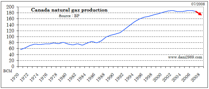 Natural gas is an important part of Canada's energy mix