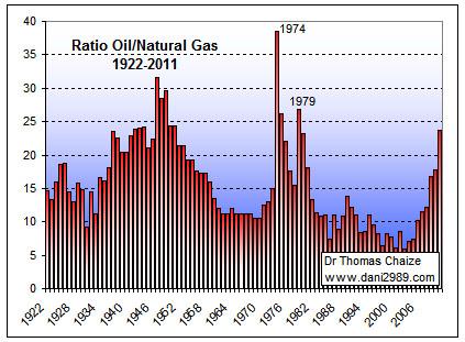 Erdgaspreisentwicklung