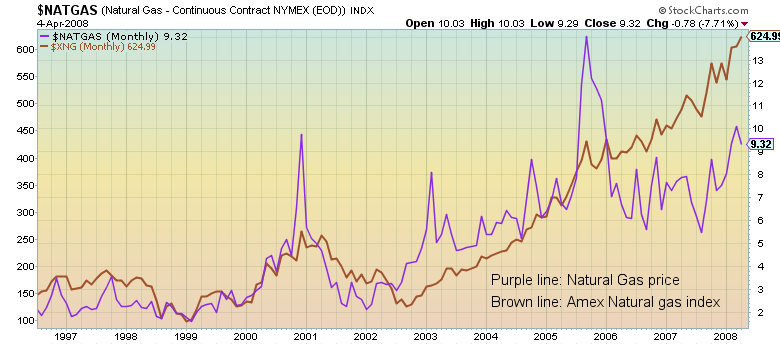 Nymex Natural Gas Price History