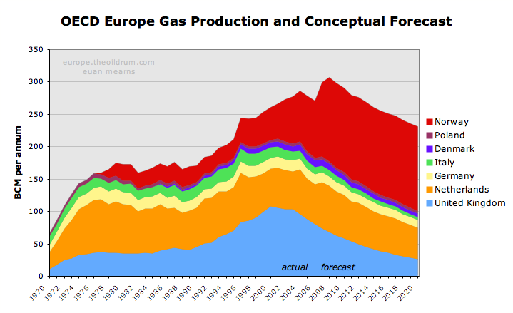 Natural Gas Price Forecast  Europe